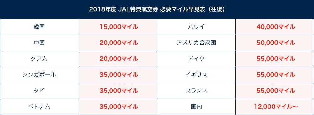 2018年度 JAL特典航空券 必要マイル数早見表(往復)