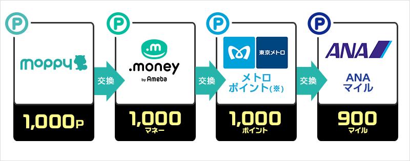 ソラチカルートの図。moppyで1000Pを.money1000マネーに交換。.moneyで1000マネーをメトロポイントで1000ポイントに交換。メトロポイントを1000ポイントをANAマイル900マイルに交換。