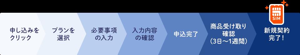 申し込みをクリック→プランを選択→必要事項の入力→入力内容の確認→申込完了→商品受け取り確認(3日~1週間)→新規契約完了!