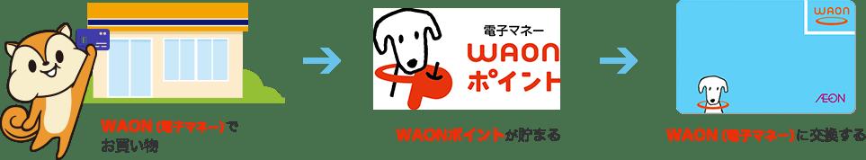 WAON(電子マネー)で お買い物→WAONポイントが貯まる→WAON(電子マネー)に交換する