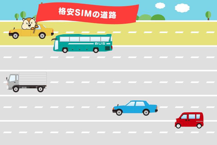 格安SIMと道路のイラスト