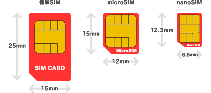 SIMのサイズ説明:標準SIM:microSIM:nanoSIM
