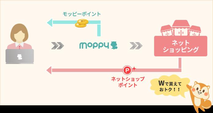 モッピーポイントの仕組み