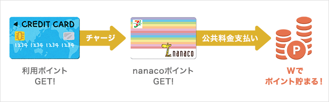 nanacoでWポイント貯まる