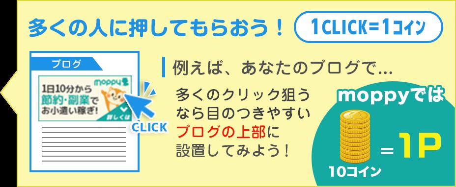 多くの人に押してもらおう!1CLICK=1コイン 例えば、あなたのブログで多くのクリック狙うなら目のつきやすいブログの上部に 設置してみよう! moppyでは10コイン=1P