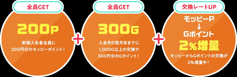 新規入会者全員に200円分のモッピーポイント!入会月の翌月末までに1,000G以上の交換で300円分のGポイント!モッピーからGポイントの交換が2%増量中!