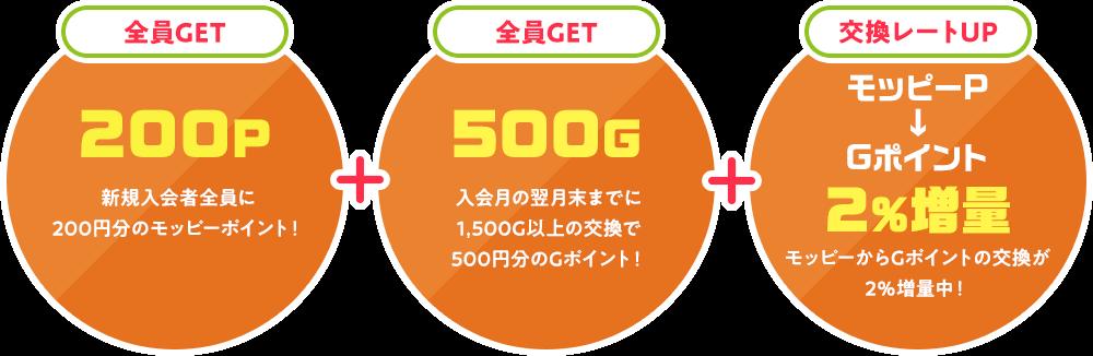 新規入会者全員に200円分のモッピーポイント!入会月の翌月末までに1,500G以上の交換で500円分のGポイント!モッピーからGポイントの交換が2%増量中!
