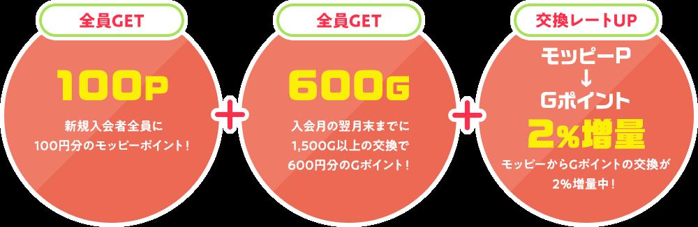新規入会者全員に100円分のモッピーポイント!入会月の翌月末までに1,500G以上の交換で600円分のGポイント!モッピーからGポイントの交換が2%増量中!