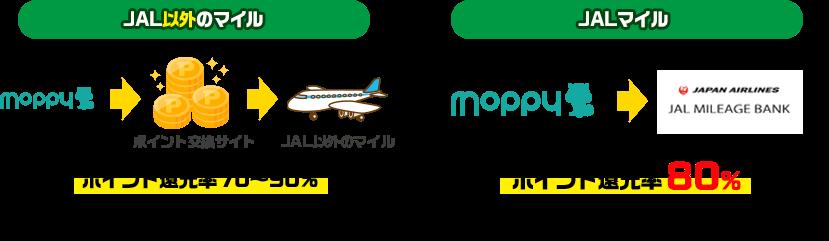 JAL以外のマイルはポイント還元率70〜90%。JALマイルはポイント還元率80%。※ドリームキャンペーン条件達成後のレート※ドリームキャンペーンの詳細は、新規会員登録後のお知らせ欄からご確認ください