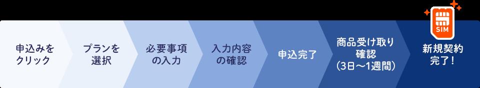 申込みをクリック→プランを選択→必要事項の入力→入力内容の確認→申込完了→商品受け取り確認(3日~1週間)→新規契約完了!