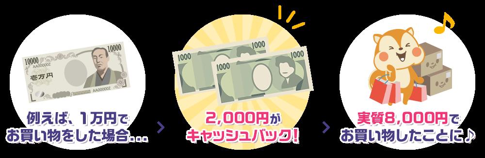 1万円のお買い物で2,000円のキャッシュバック!実質8,000円でお買い物したことに♪