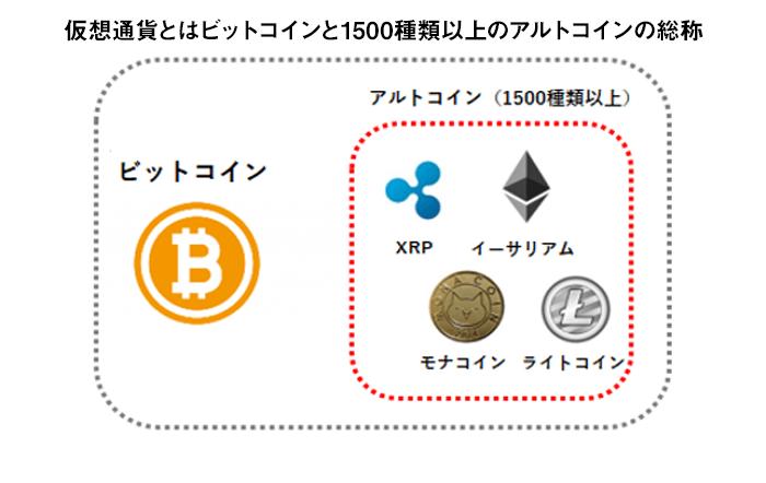 仮想通貨とはビットコインと1500種類以上のアルトコインの総称