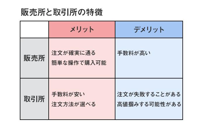 販売所と取引所の特徴