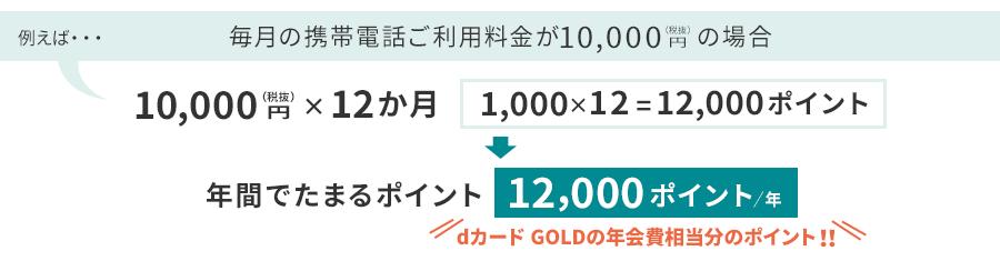 毎月の携帯電話ご利用料金が10,000円(税抜)の場合は、1年間で12,000ポイントたまるので、dカード GOLDの年会費が実質ゼロに!