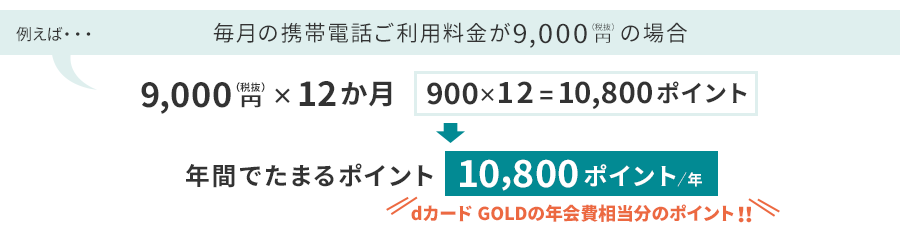 毎月の携帯電話ご利用料金が9,000円(税抜)の場合は、1年間で10,800ポイントたまるので、dカード GOLDの年会費が実質ゼロに!