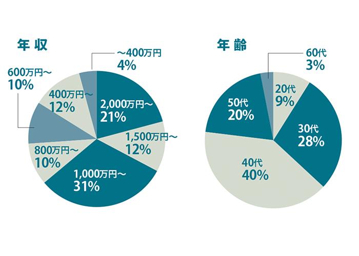 購入を考えている方の年収と年齢