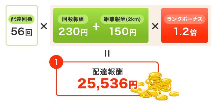 配達回数56回×((回数報酬230円+距離報酬(2km)150円)×ランクボーナス1.2倍)=配達報酬25,536円