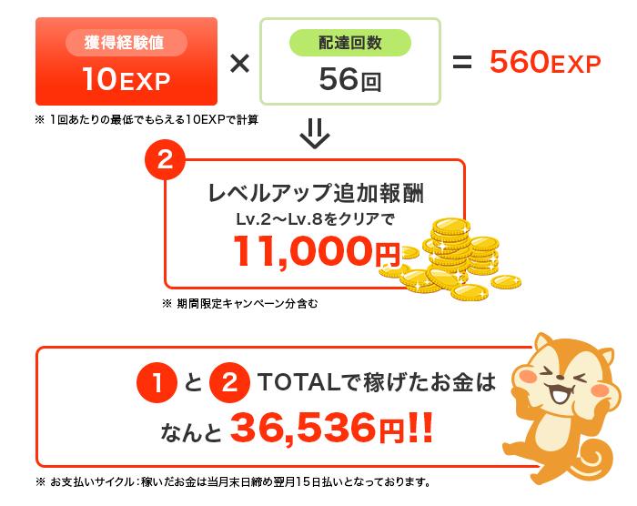獲得経験値:10EXP×配達回数:56回=560EXP レベルアップ追加報酬:Lv2~Lv8をクリア!11,000円GET TOTALで稼げたお金はなんと36,536円!