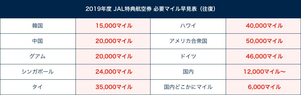 2019年度 JAL特典航空券 必要マイル数早見表(往復)