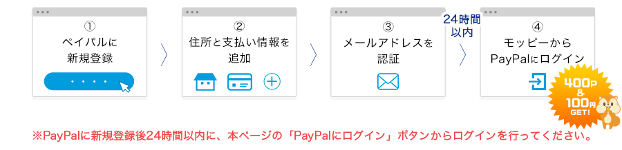 PayPalアカウントを作成&モッピーからPayPalにログイン
