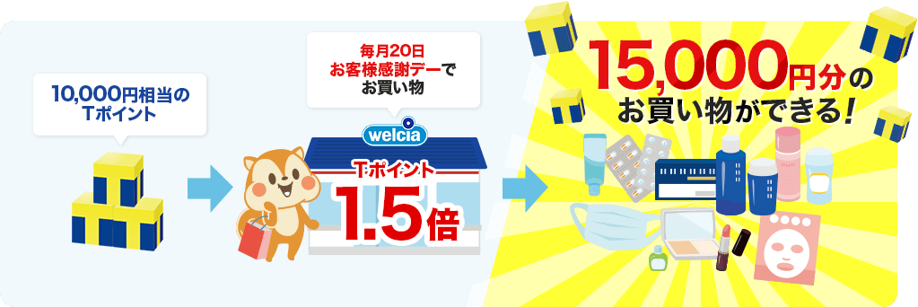 例)毎月20日のお客様感謝デーにお買い物すると、1.5倍分のお買い物ができる!10,000円相当のTポイントが15,000円分に!