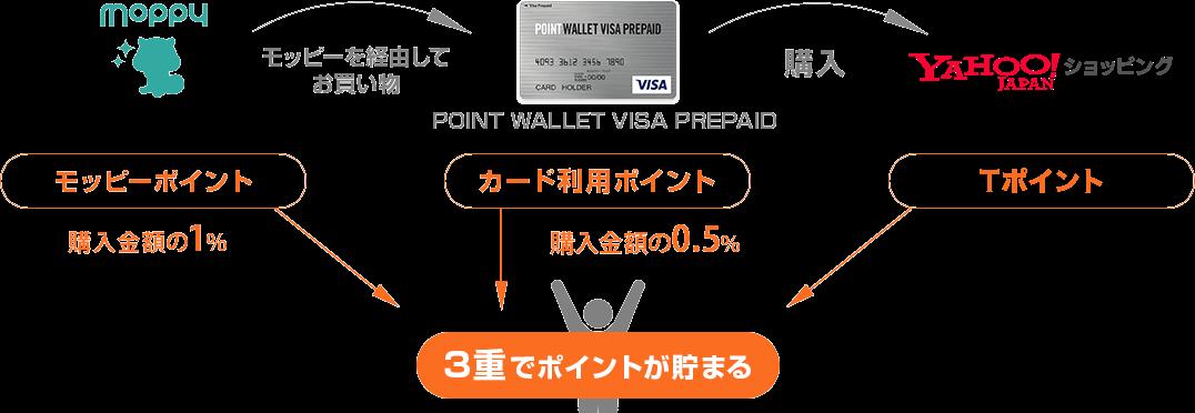 Yahoo!ショッピングでPOINT WALLET VISA PREPAIDを使ってお買物すれば、3重でポイントが貯まる