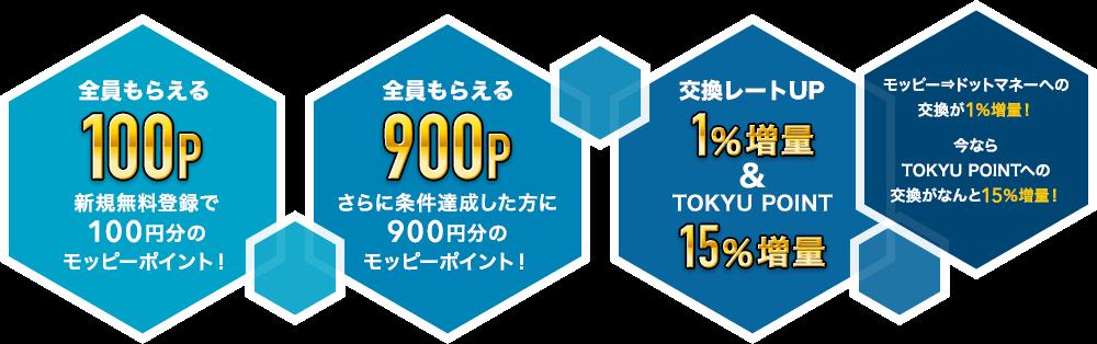 新規無料登録で100P!さらに条件達成した方に900P!モッピーからドットマネーへの交換が1%増量!今ならTOKYU POINTへの交換が15%増量!