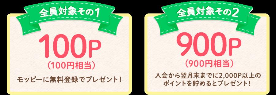 モッピーに無料登録で100Pプレゼント!さらに入会から翌月末に2,000P以上のポイントを貯めると900Pプレゼント!