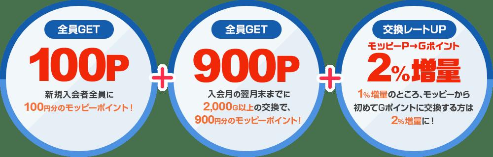 新規入会者全員に100円分のモッピーポイント!入会月の翌月末までに2,000G以上の交換で、900円分のモッピーポイント!モッピーからGポイントの交換が2%増量中!