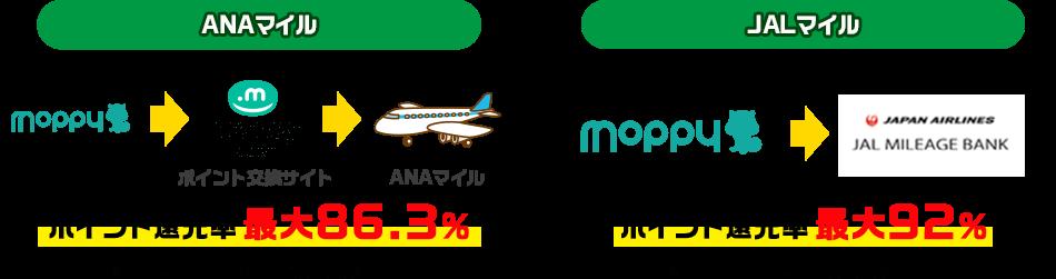 ANAマイルはポイント還元率最大86.3% JALマイルはポイント還元率最大92%