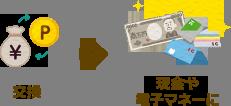 現金や電子マネーに交換
