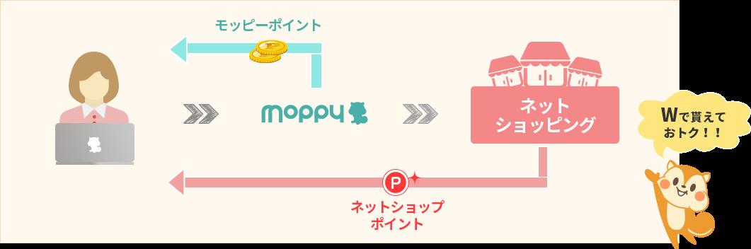 ショッピングで貯まるflow図