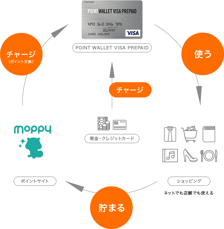 POINT WALLET VISA PREPAIDのご利用イメージ