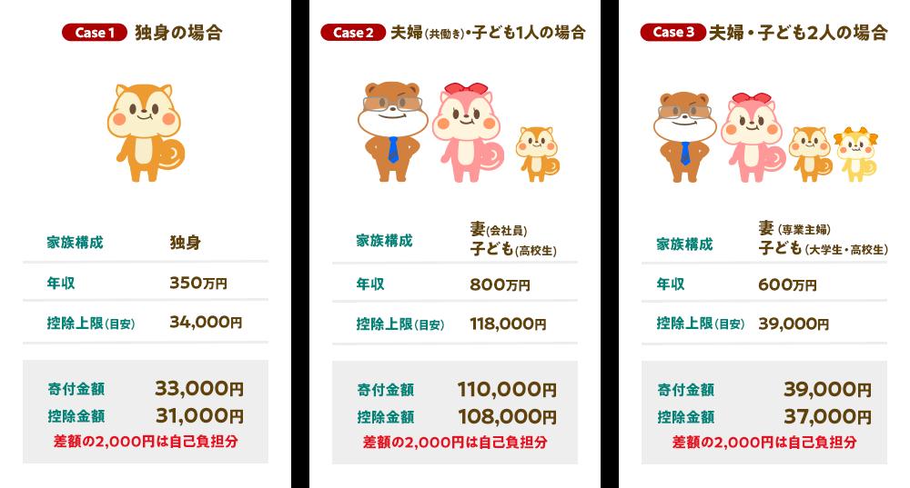 シミュレーション Case1:独身の場合 Case2:夫婦(共働き)・子供1人の場合 Case3:夫婦・子ども2人の場合