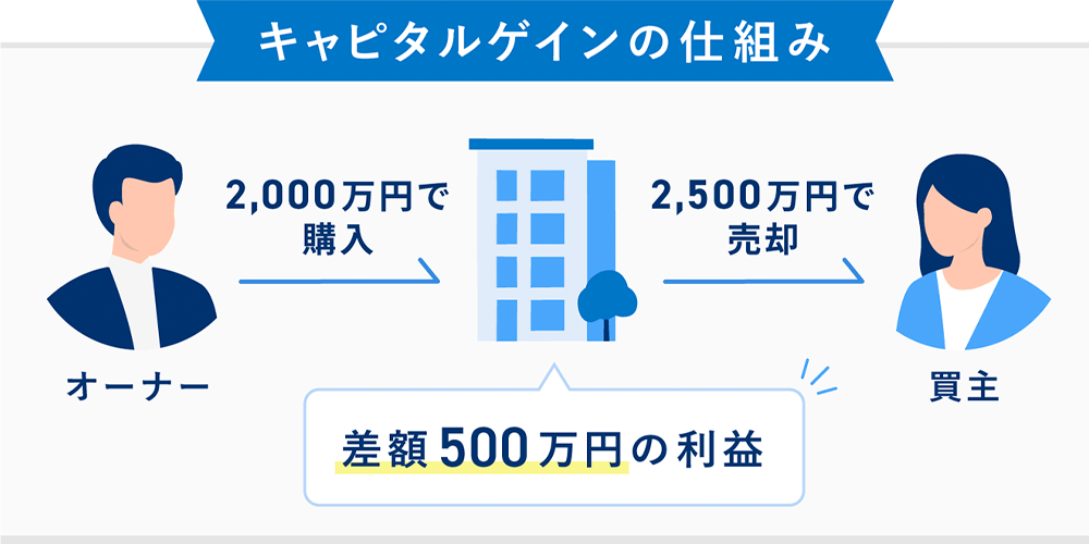 キャピタルゲインの仕組み オーナー(あなた)が2,000万円で購入した不動産を2,500万円で買主に売却した場合、差額500万円の利益を得ることができます。